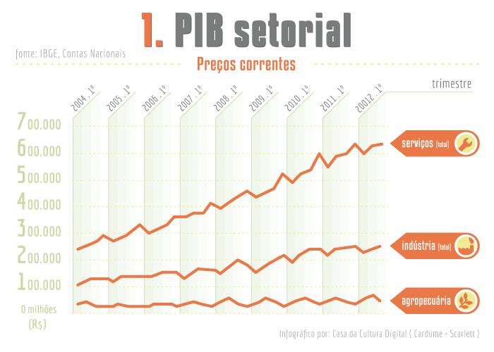 1_pib_setorial.jpg
